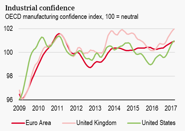 Industrial Confidence - US increase
