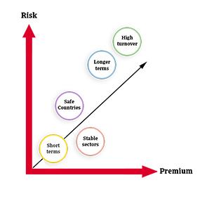 Factors Impacting Trade Credit Insurance Cost